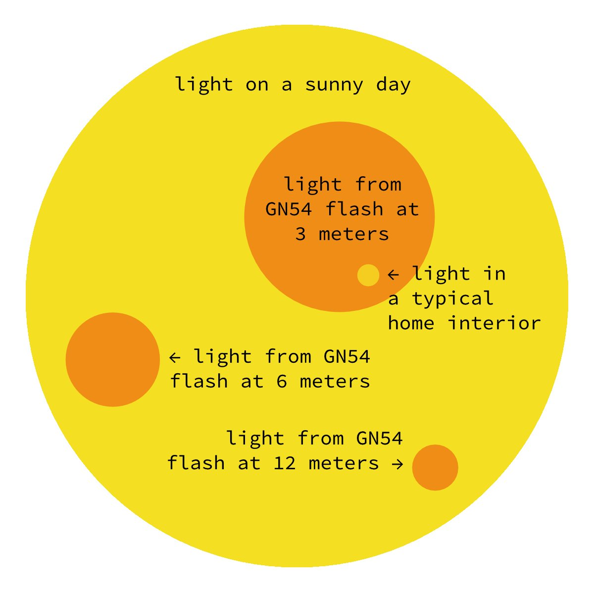 relative light